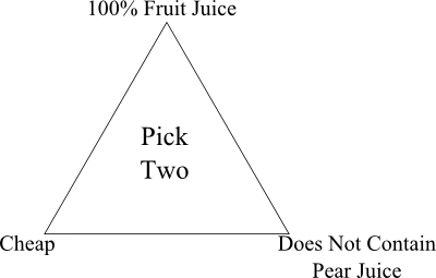 Pick two: 100% Fruit Juice, Cheap, Does Not Contain Pear Juice